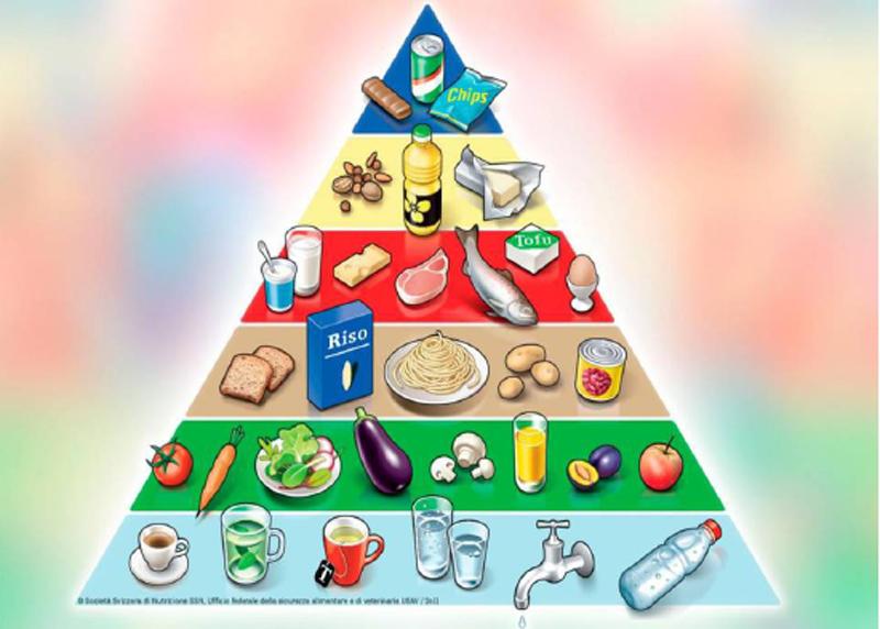 Disfalgia - piramide alimentare